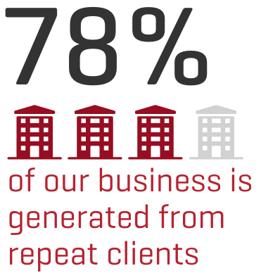 78% of our business is from repeat clients